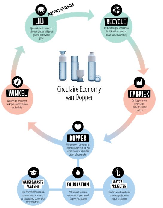 An infographic of Dopper