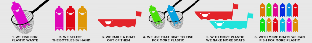 kringloop plastic afval hergebruiken