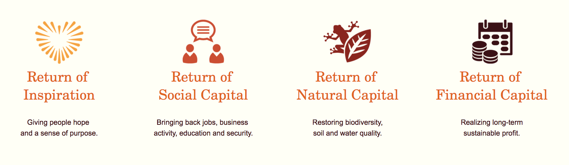 Return of social capital